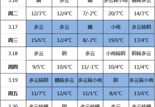 产区气温起伏较大 南方地区多阴雨 ()