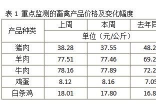 第10周全国农产品批发市场行情监测报告 ()