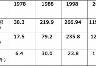 全国葡萄种植面积扩大趋势强,来年怎么种才能脱颖而出? ()