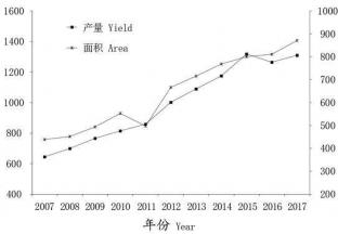 2018年中国鲜食葡萄生产及市场形势分析 ()