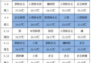 高温高湿季节 葡萄需注意病虫害 ()