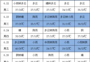 阴雨天气频繁 高温天气较多 ()