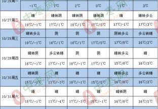 晴好天气为主 新枣少量下树 ()