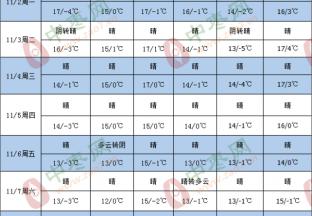 晴好天气利好红枣采收、交易 ()