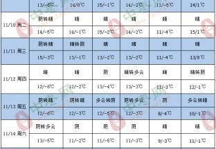 产区天气晴朗 新枣交易活跃 ()