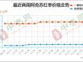 产区交易活跃 销区涨幅不显 ()