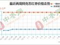 红枣货源充足 价格涨势不显 ()