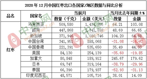 12红枣地区国家出口数据1