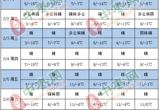 产区天气晴朗 气温逐渐回升 ()