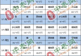 产区天气转晴 枣园春剪正当时 ()