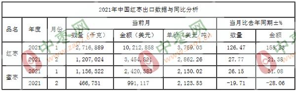 2021年2月红枣出口数据(按总量)_出口统计_数据_中国枣网